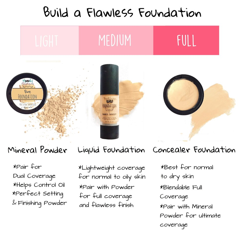 Tips to help you find the right foundation shade online